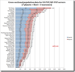 Numerical SWTOR population data for US PVP/RP-PVP servers