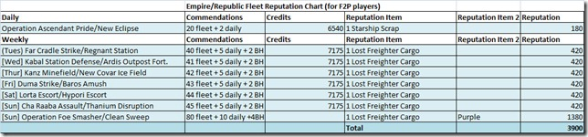 swtor-fleet-reputation-chart-f2p