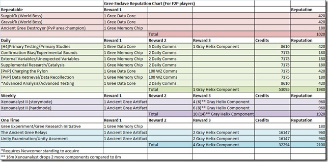 swtor-gree-enclave-reputation-chart-f2p