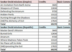 swtor-seeker-droid-mission-rewards