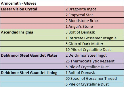 gw2-ascended-armor-crafting-armorsmith-gloves