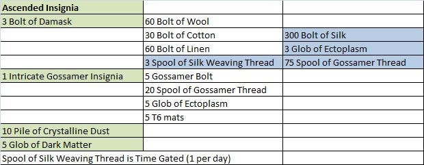 Gw Ascended Armor Crafting Recipes