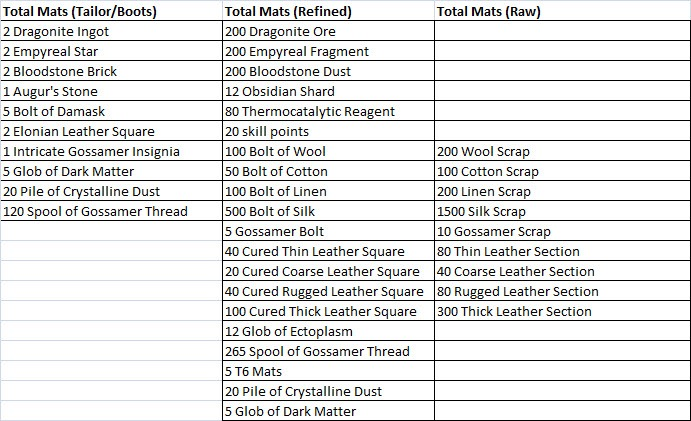 Bolt Of Damask Crafting Cost
