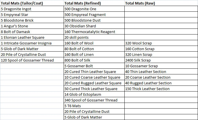 Gw Tailor Crafting Guide