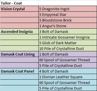 gw2-ascended-armor-crafting-tailor-coat