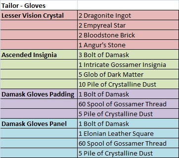 gw2-ascended-armor-crafting-tailor-gloves