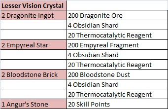 Gw Crafting Ascended Gear