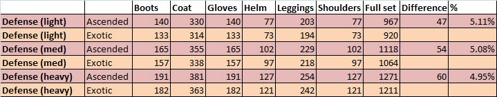 gw2-ascended-armor-stats-comparison-to-exotics-defense-stats