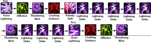swtor-lightning-sorcerer-dps-guide-rotation-2