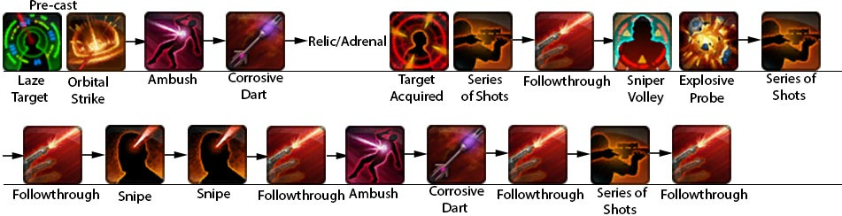 swtor-marksmanship-sniper-dps-guide-opening-rotation