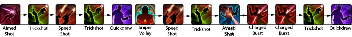 swtor-sharpshooter-gunslinger-dps-guide-rotation-5