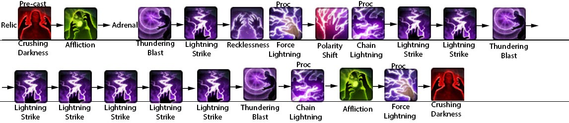 swtor-lightning-sorcerer-dps-guide-opening-rotation