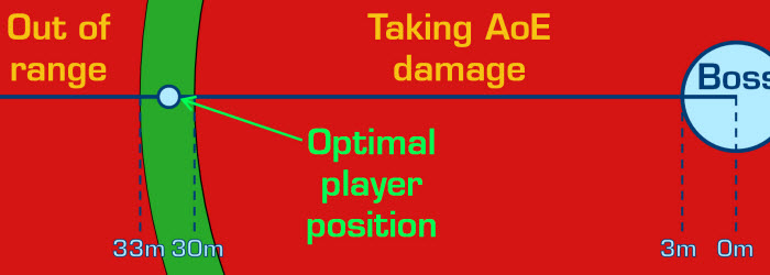 SWTOR Mechanic Basics: Understanding Positioning and AoE Attacks by Theho