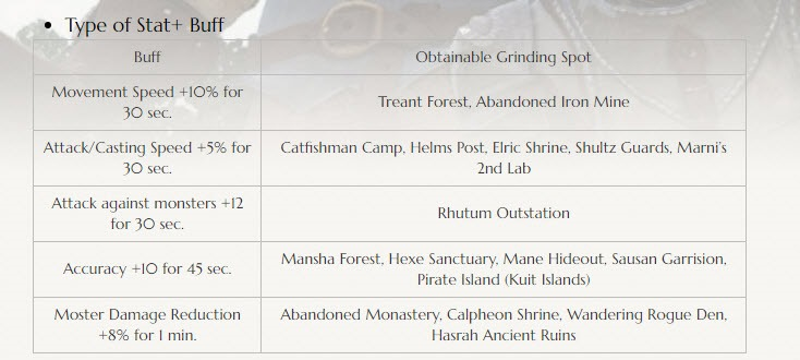 bdo-october-25-patch-notes-23