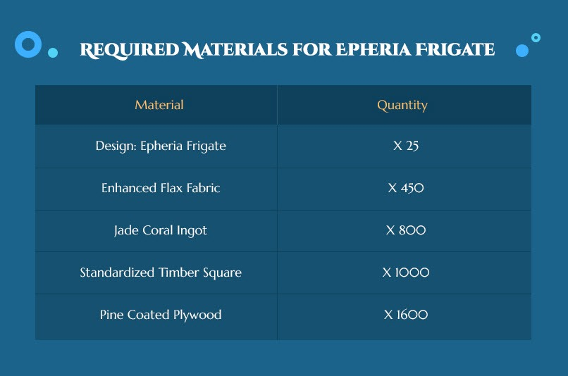 bdo-epheria-frigate-event-guide-2