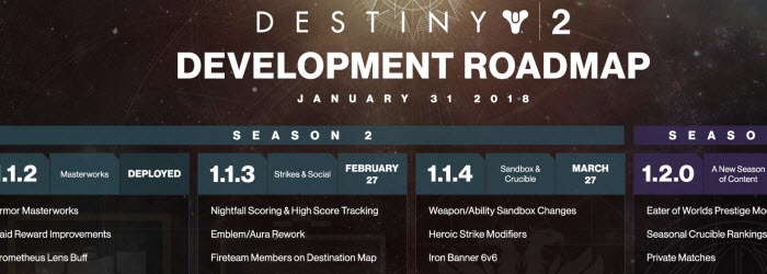 Destiny 2 Development Roadmap and Commentary